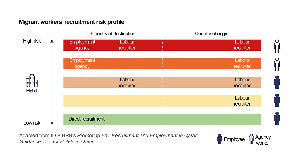 Migrant worker recruitment risk profile